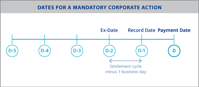 Dates for a mandatory corporate action
